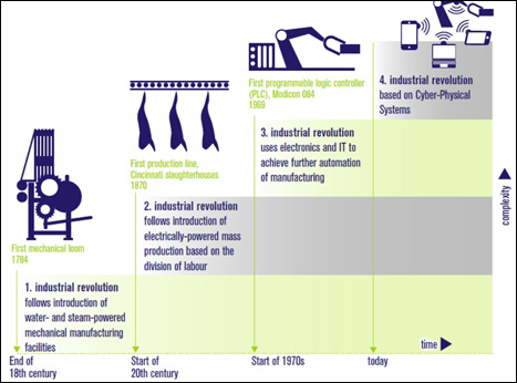 The-Smart-Factory-of-the-Future-is-based-on-a-fourth-industrial-revolution-Image