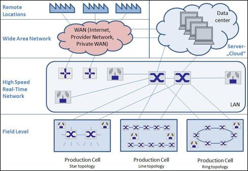 Smart-Factory-Network-Technology