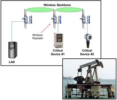 Industrial Wireless Technology Backbone
